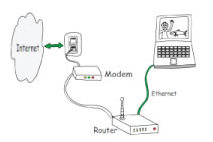 Networking - Simple Home Networking